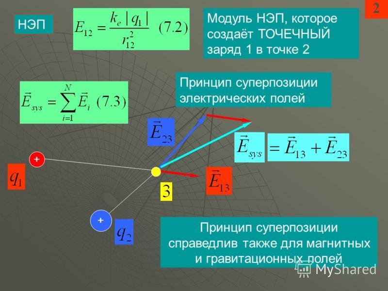 2 НЭП Модуль НЭП, которое создаёт ТОЧЕЧНЫЙ заряд 1 в точке 2 Принцип суперпозиции электрических полей + + Принцип суперпозиции справедлив также для магнитных и гравитационных полей