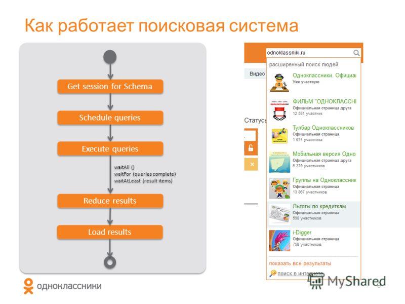 Требования к поисковой системе 8 Отказоустойчивость Использование социального графа Эффективность Простое изменение и расширение функциональности Сбор статистики по пользователям Высокая пропускная способность