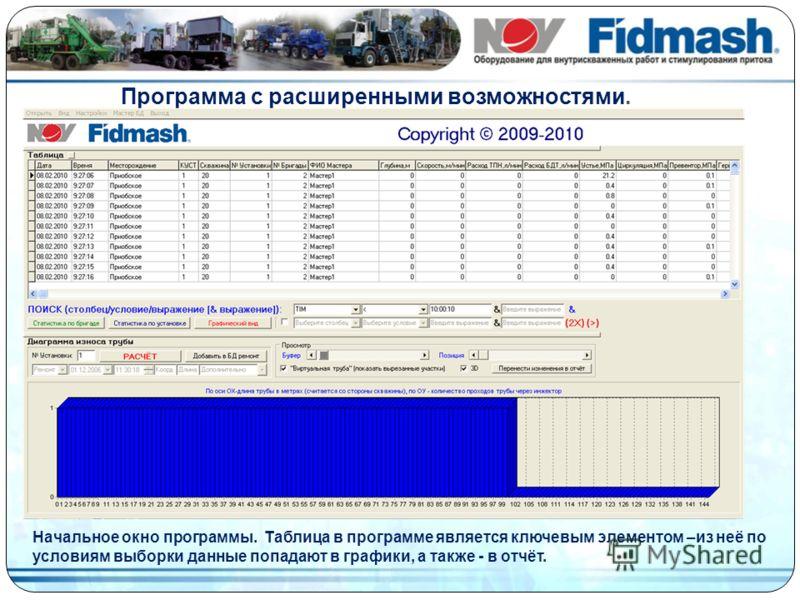 Программа с расширенными возможностями. Начальное окно программы. Таблица в программе является ключевым элементом –из неё по условиям выборки данные попадают в графики, а также - в отчёт.