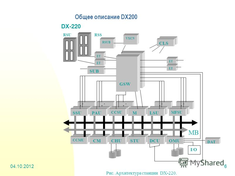 01.08.20126 Общее описание DX200 DX-220 DAT Рис. Архитектура станции DX-220.