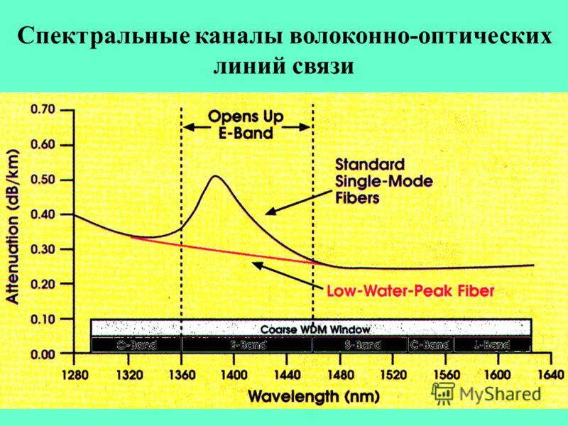 Спектральные каналы волоконно-оптических линий связи