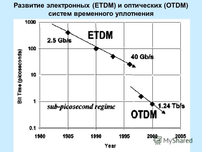 Развитие электронных (ETDM) и оптических (OTDM) систем временного уплотнения