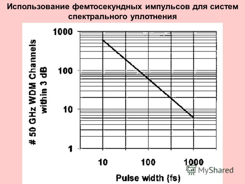Использование фемтосекундных импульсов для систем спектрального уплотнения