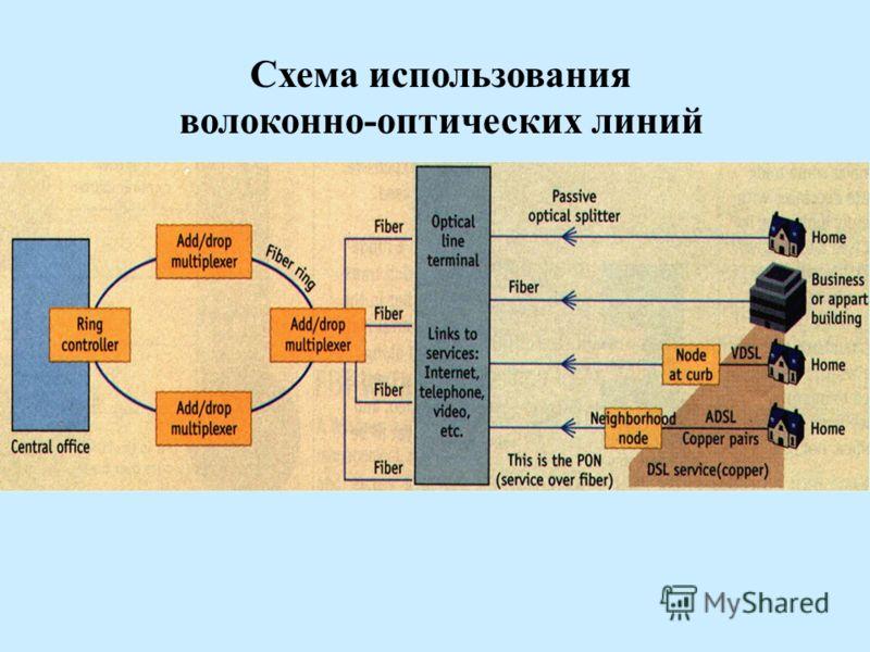 Схема использования волоконно-оптических линий