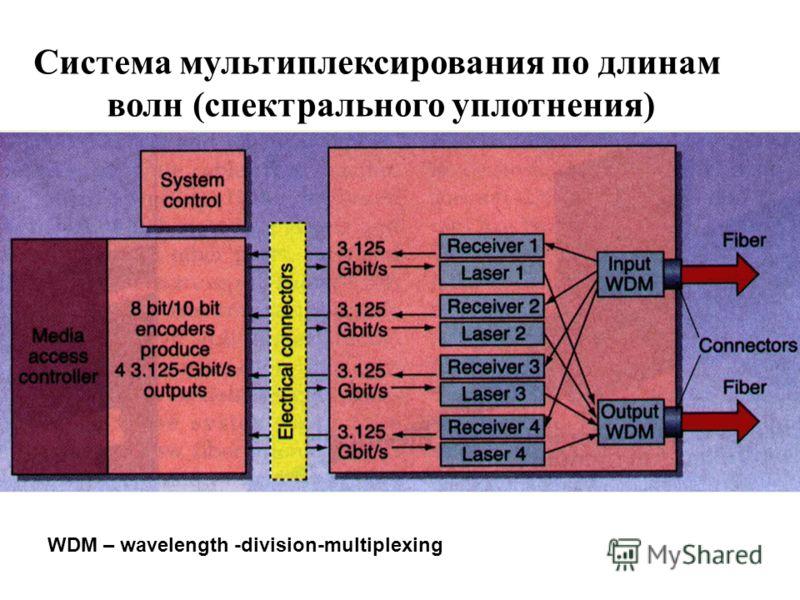 Система мультиплексирования по длинам волн (спектрального уплотнения) WDM – wavelength -division-multiplexing