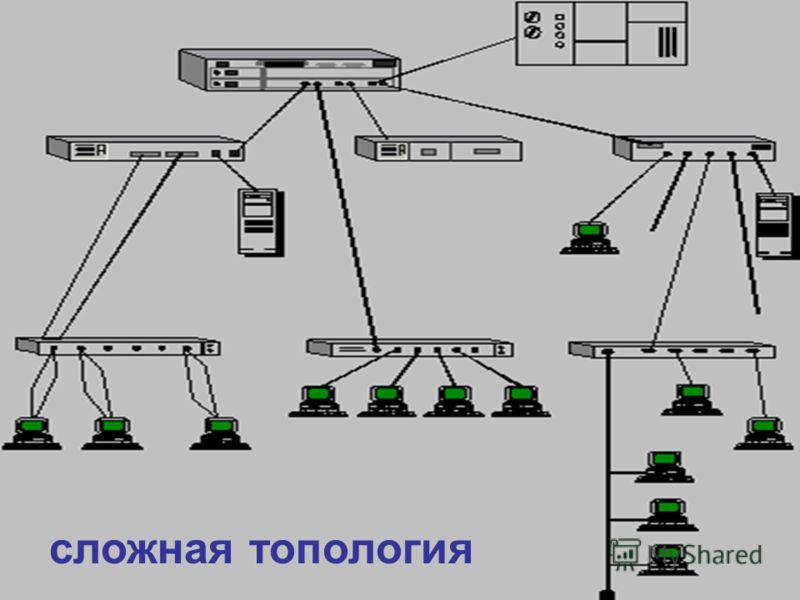 сложная топология