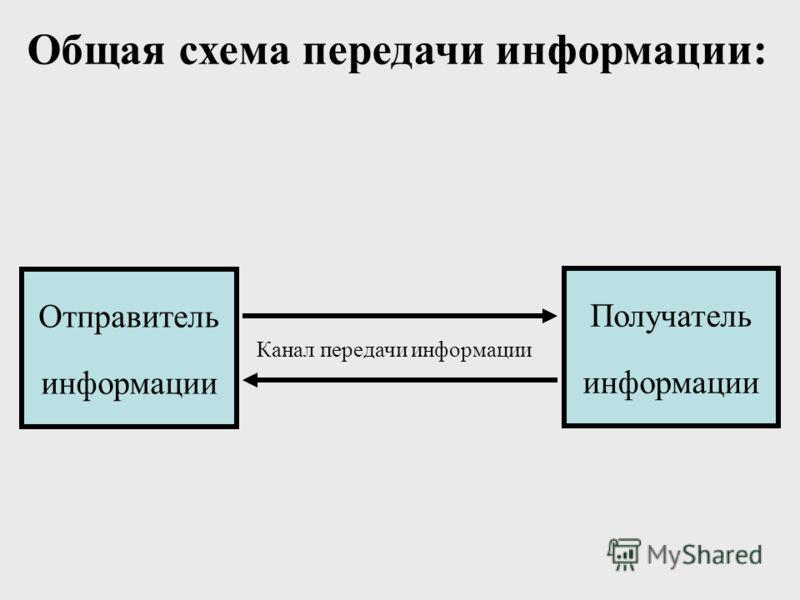 Общая схема передачи информации: Отправитель информации Получатель информации Канал передачи информации