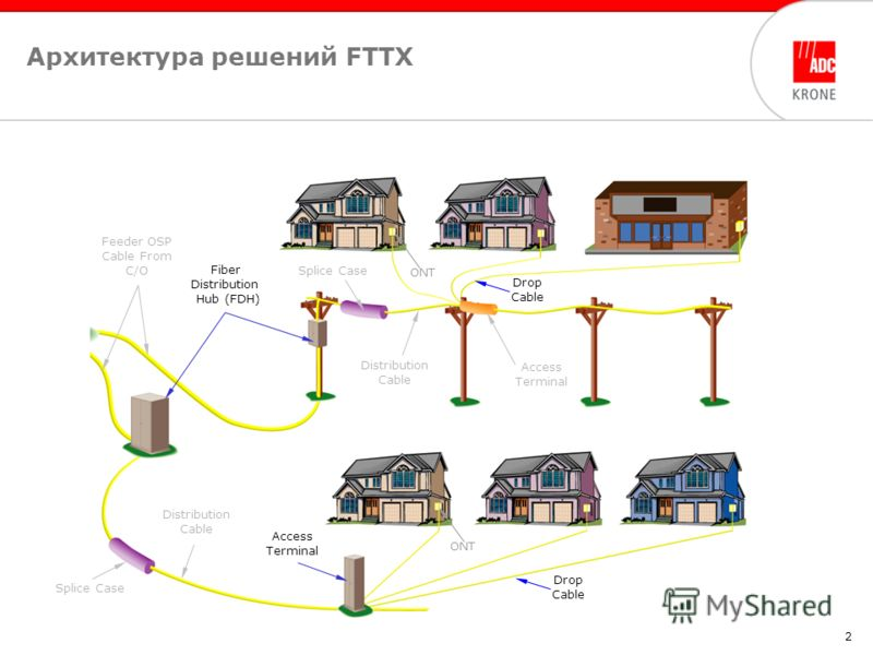 2 Архитектура решений FTTX Alliance Feeder OSP Cable From C/O Fiber Distribution Hub (FDH) Splice Case Distribution Cable Access Terminal Drop Cable ONT