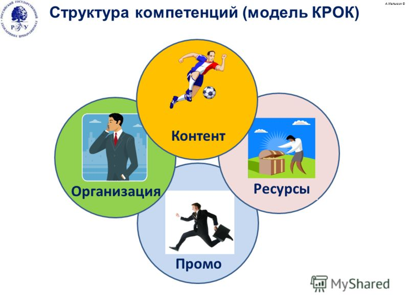 Промо А.Малыгин © Структура компетенций (модель КРОК) Ресурсы Организация Контент А.Малыгин ©