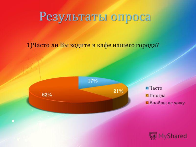 Результаты опроса 1) Часто ли Вы ходите в кафе нашего города ?