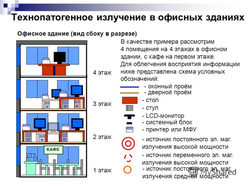 3 этаж 2 этаж 1 этаж 4 этаж КАФЕ Офисное здание (вид сбоку в разрезе) Технопатогенное излучение в офисных зданиях В качестве примера рассмотрим 4 помещения на 4 этажах в офисном здании, с кафе на первом этаже. Для облегчения восприятия информации ниж