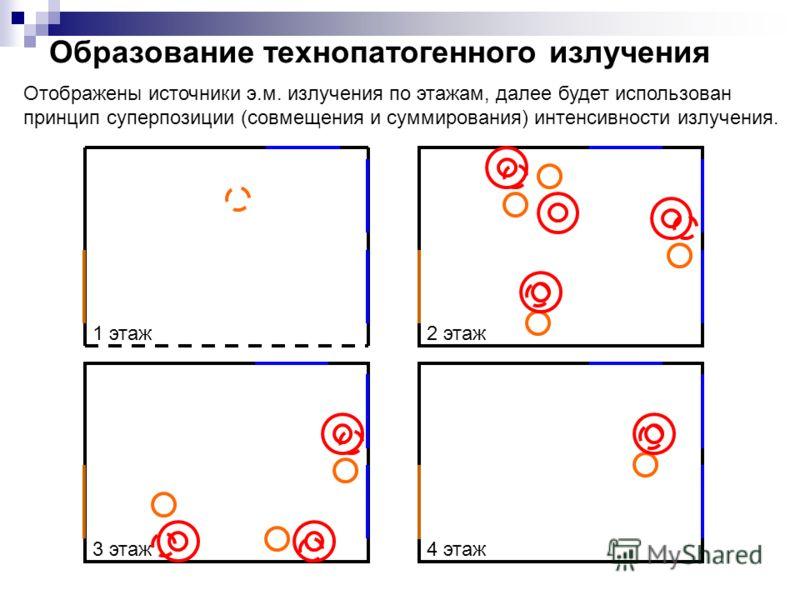 Образование технопатогенного излучения 2 этаж 4 этаж 1 этаж 3 этаж Отображены источники э.м. излучения по этажам, далее будет использован принцип суперпозиции (совмещения и суммирования) интенсивности излучения.