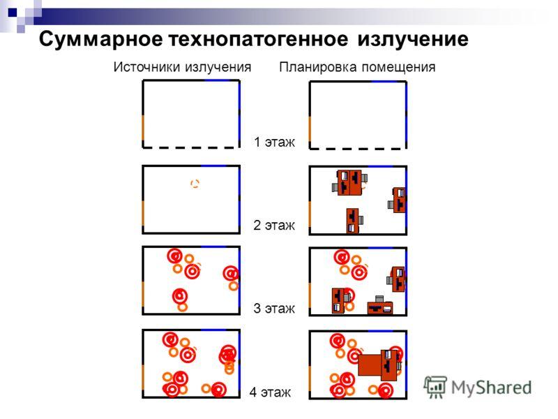 Суммарное технопатогенное излучение 1 этаж 2 этаж 4 этаж 3 этаж Источники излучения Планировка помещения