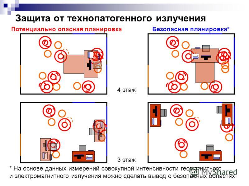 Защита от технопатогенного излучения Потенциально опасная планировкаБезопасная планировка* 4 этаж 3 этаж * На основе данных измерений совокупной интенсивности геомагнитного и электромагнитного излучения можно сделать вывод о безопасных областях