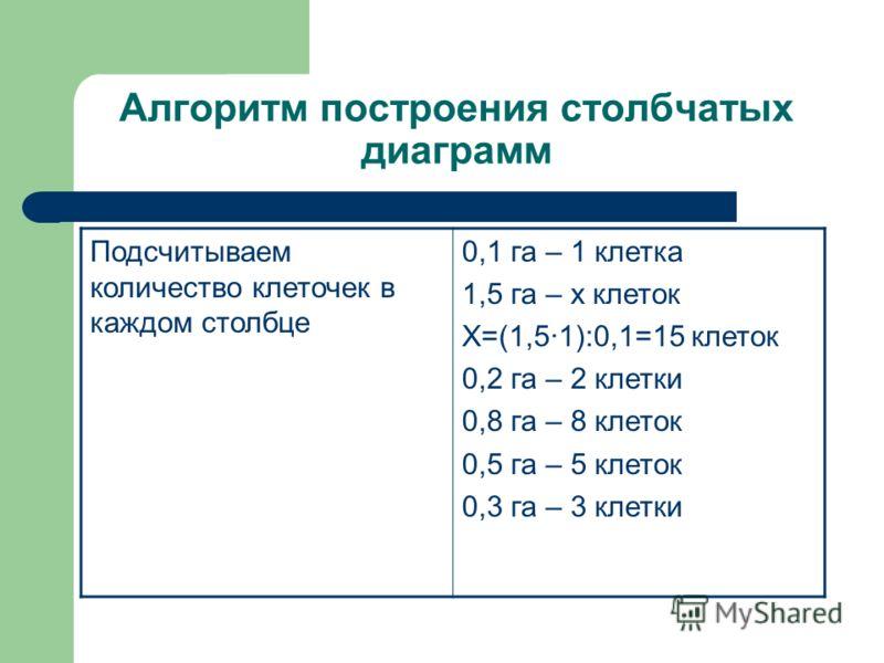 Алгоритм построения столбчатых диаграмм Подсчитываем количество клеточек в каждом столбце 0,1 га – 1 клетка 1,5 га – х клеток Х=(1,51):0,1=15 клеток 0,2 га – 2 клетки 0,8 га – 8 клеток 0,5 га – 5 клеток 0,3 га – 3 клетки