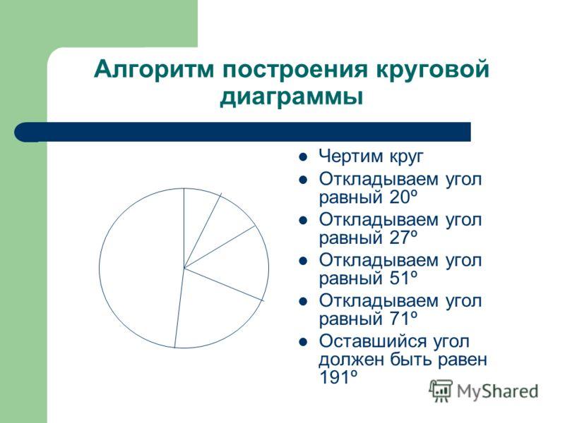 Алгоритм построения круговой диаграммы Чертим круг Откладываем угол равный 20º Откладываем угол равный 27º Откладываем угол равный 51º Откладываем угол равный 71º Оставшийся угол должен быть равен 191º