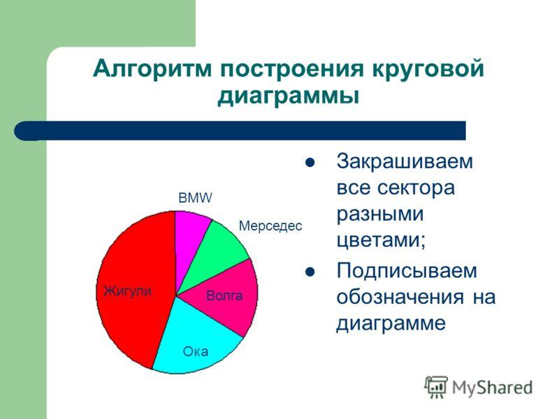 Алгоритм построения круговой диаграммы Закрашиваем все сектора разными цветами; Подписываем обозначения на диаграмме Жигули Волга Ока Мерседес BMW