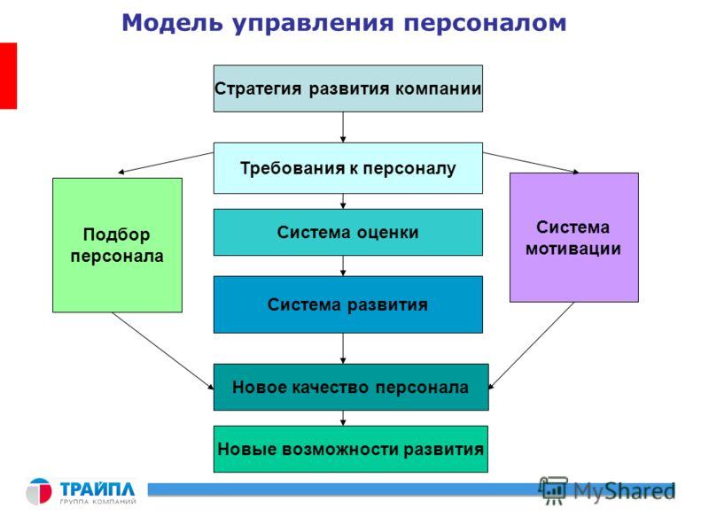 Стратегия развития компании Требования к персоналу Система оценки Система развития Новое качество персонала Система мотивации Подбор персонала Новые возможности развития Модель управления персоналом