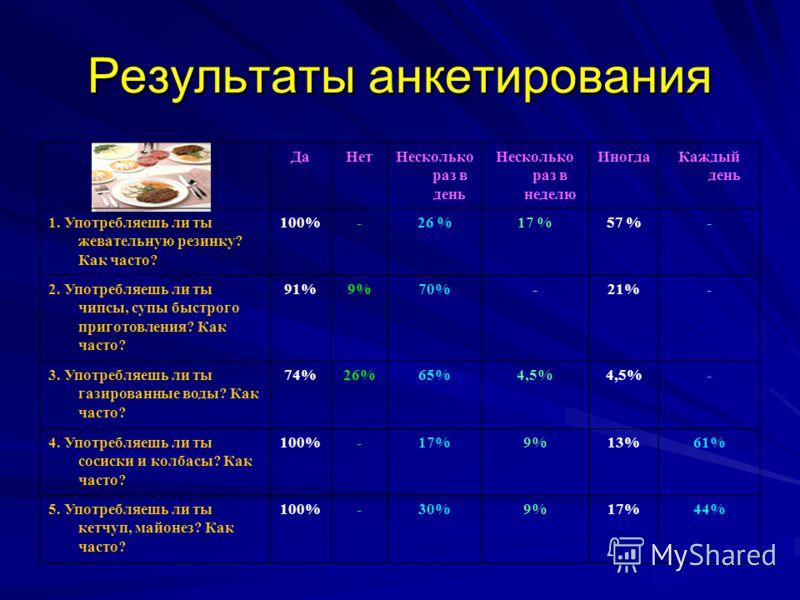 Результаты анкетирования ДаНетНесколько раз в день Несколько раз в неделю ИногдаКаждый день 1. Употребляешь ли ты жевательную резинку? Как часто? 100%-26 %17 %57 %- 2. Употребляешь ли ты чипсы, супы быстрого приготовления? Как часто? 91%9%70%-21%- 3.
