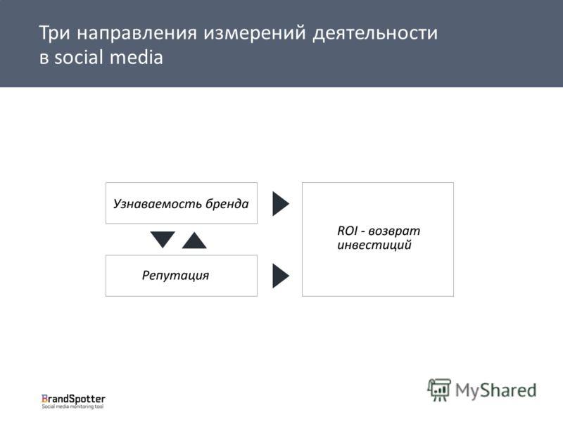 Три направления измерений деятельности в social media