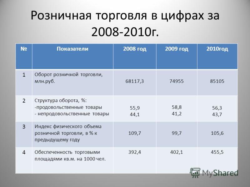 Розничная торговля в цифрах за 2008-2010г. Показатели2008 год2009 год2010год 1 Оборот розничной торговли, млн.руб.68117,37495585105 2 Структура оборота, %: -продовольственные товары - непродовольственные товары 55,9 44,1 58,8 41,2 56,3 43,7 3 Индекс