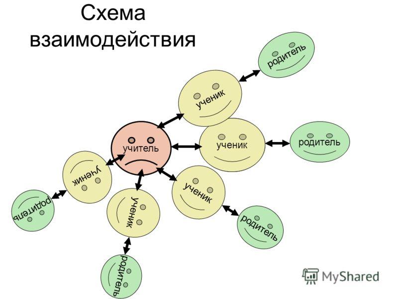 Схема взаимодействия учитель