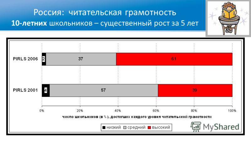 Россия: читательская грамотность 10-летних школьников – существенный рост за 5 лет Сессии 2- 5