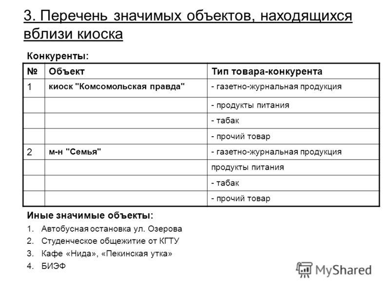 3. Перечень значимых объектов, находящихся вблизи киоска ОбъектТип товара-конкурента 1 киоск