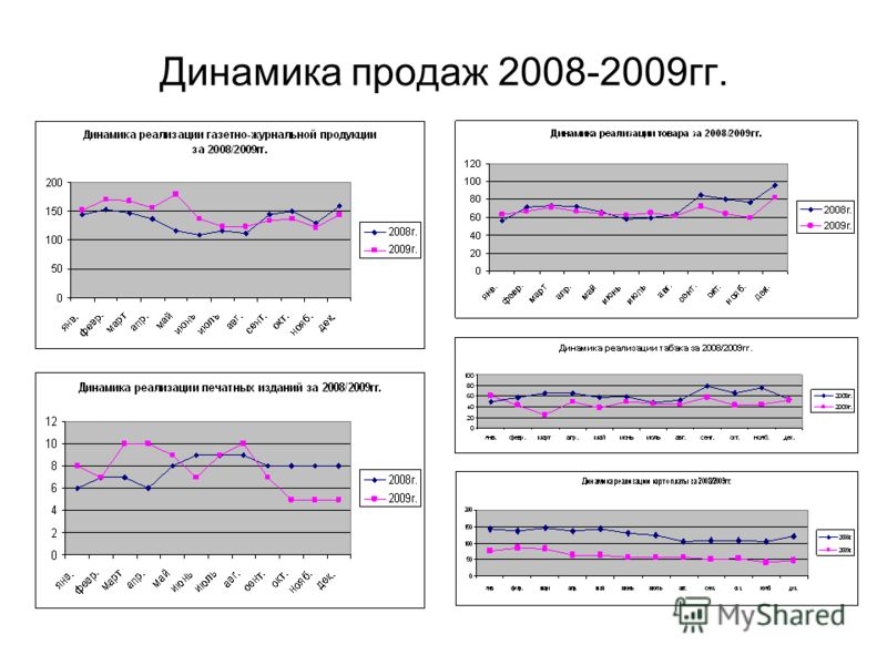 Динамика продаж 2008-2009гг.