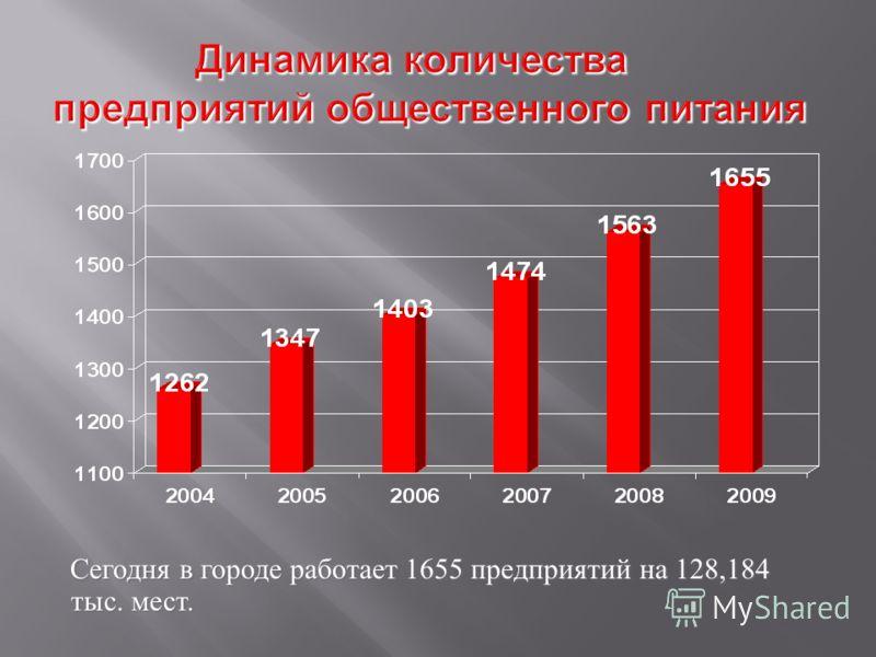 Сегодня в городе работает 1655 предприятий на 128,184 тыс. мест.