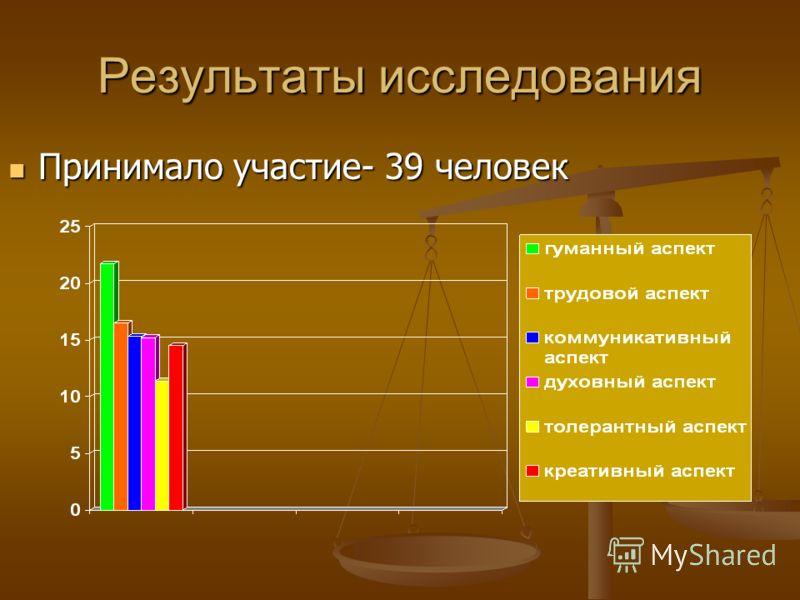 Результаты исследования Принимало участие- 39 человек Принимало участие- 39 человек
