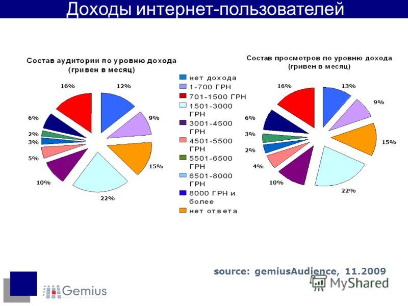 12% 9%9 15% 22% 10% 5% 3% 2% 6% 16%13% 9% 15% 22% 16% 10% 4% 2% 3% 6% Доходы интернет-пользователей source: gemiusAudience, 11.2009