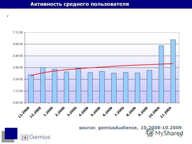 12 Активность среднего пользователя, source: gemiusAudience, 10.2008-10.2009