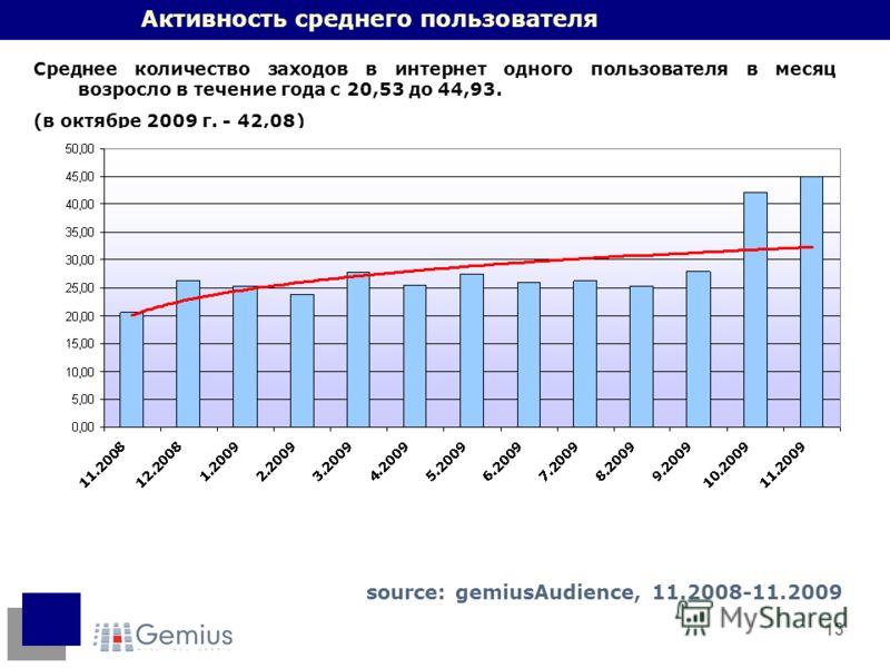 13 Активность среднего пользователя Среднее количество заходов в интернет одного пользователя в месяц возросло в течение года с 20,53 до 44,93. (в октябре 2009 г. - 42,08) source: gemiusAudience, 11.2008-11.2009