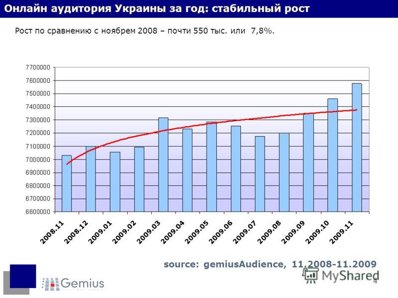 4 Онлайн аудитория Украины за год: стабильный рост Рост по сравнению с ноябрем 2008 – почти 550 тыс. или 7,8%. source: gemiusAudience, 11.2008-11.2009