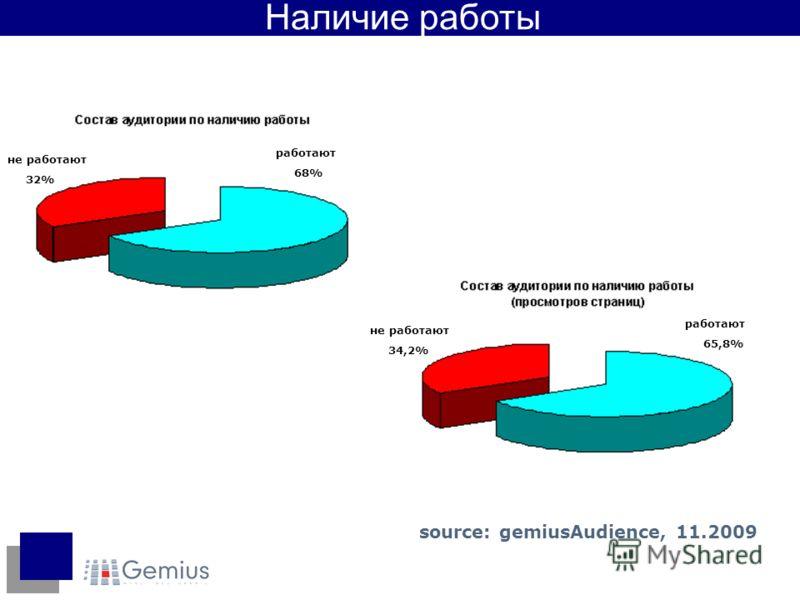 не работают 32% работают 68% работают 65,8% не работают 34,2% Наличие работы source: gemiusAudience, 11.2009