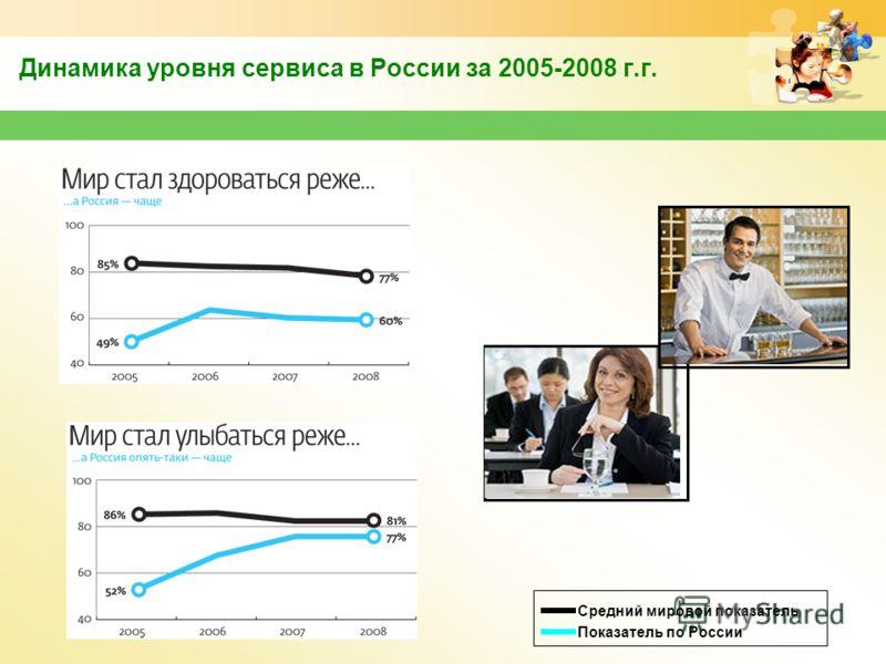 www.themegallery.com Динамика уровня сервиса в России за 2005-2008 г.г. Средний мировой показатель Показатель по России