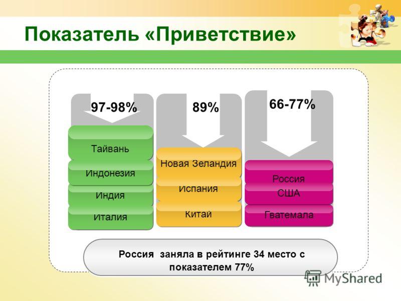 www.themegallery.com Показатель «Приветствие» Россия заняла в рейтинге 34 место с показателем 77% 97-98%89% 66-77% Индия Гватемала Италия Новая Зеландия Испания Китай Россия Тайвань США Индонезия
