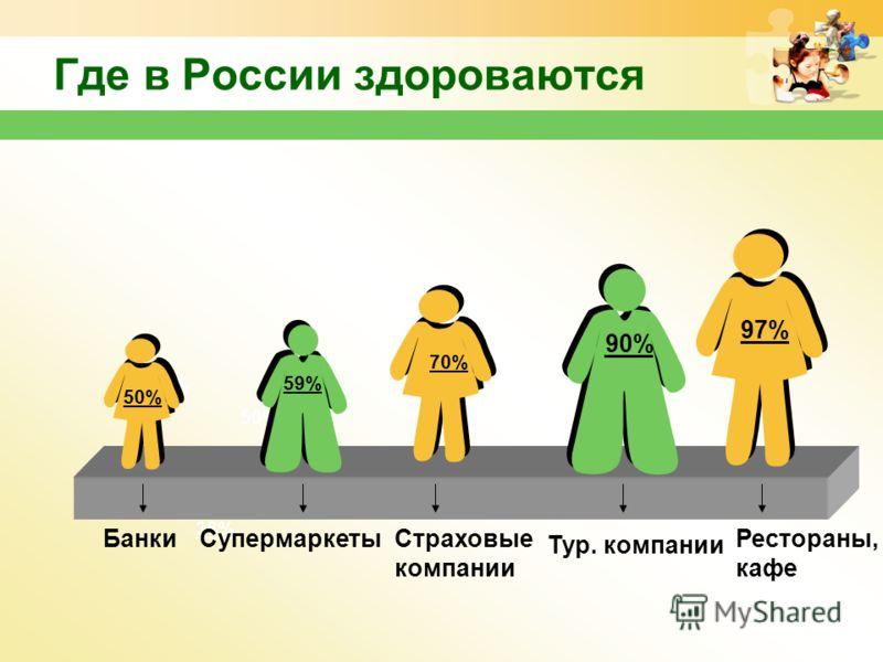 www.themegallery.com Где в России здороваются 50% 90% 96% 38%38% 97% 50% 59% 70% БанкиСупермаркетыСтраховые компании Тур. компании Рестораны, кафе