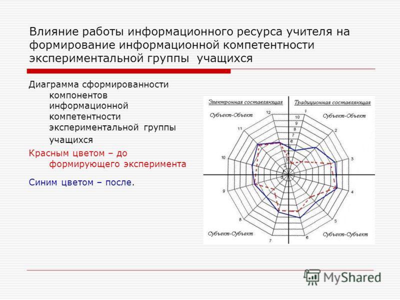 Влияние работы информационного ресурса учителя на формирование информационной компетентности экспериментальной группы учащихся Диаграмма сформированности компонентов информационной компетентности экспериментальной группы учащихся Красным цветом – до