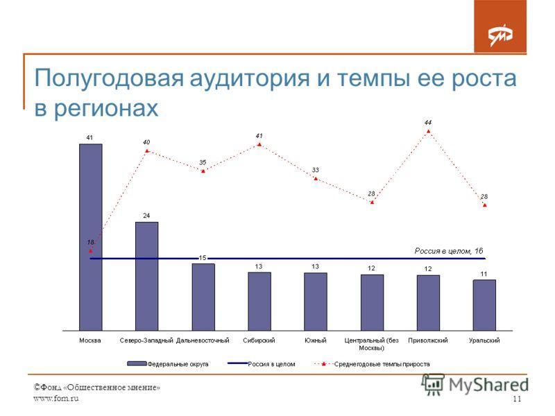©Фонд «Общественное мнение» www.fom.ru11 Полугодовая аудитория и темпы ее роста в регионах