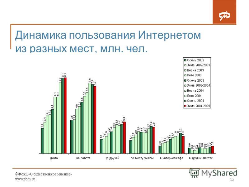 ©Фонд «Общественное мнение» www.fom.ru15 Динамика пользования Интернетом из разных мест, млн. чел.