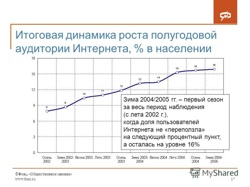 ©Фонд «Общественное мнение» www.fom.ru17 Итоговая динамика роста полугодовой аудитории Интернета, % в населении Зима 2004/2005 гг. – первый сезон за весь период наблюдения (с лета 2002 г.), когда доля пользователей Интернета не «переползла» на следую