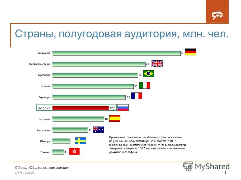 ©Фонд «Общественное мнение» www.fom.ru8 Страны, полугодовая аудитория, млн. чел.