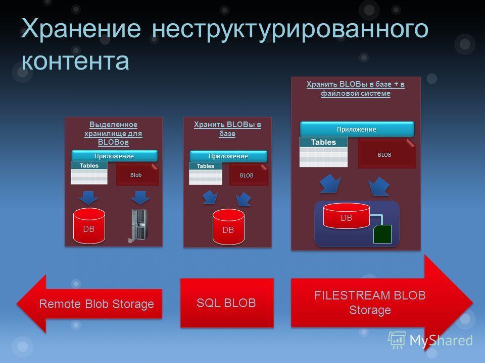 Хранение неструктурированного контента Remote Blob Storage FILESTREAM BLOB Storage SQL BLOB Выделенное хранилище для BLOBов DB ПриложениеПриложение Blob Хранить BLOBы в базе DB ПриложениеПриложение BLOB Хранить BLOBы в базе + в файловой системе Прило