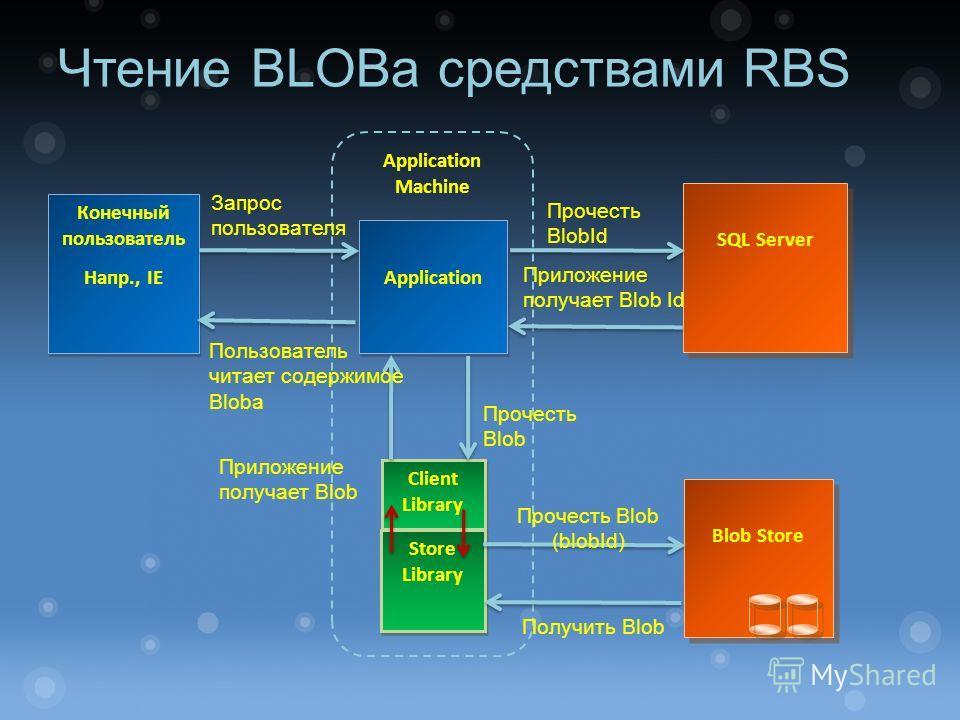 Application Machine SQL Server Blob Store Конечный пользователь Напр., IE Конечный пользователь Напр., IE Application Client Library Store Library Запрос пользователя Прочесть BlobId Прочесть Blob Получить Blob Прочесть Blob (blobId) Чтение BLOBa сре