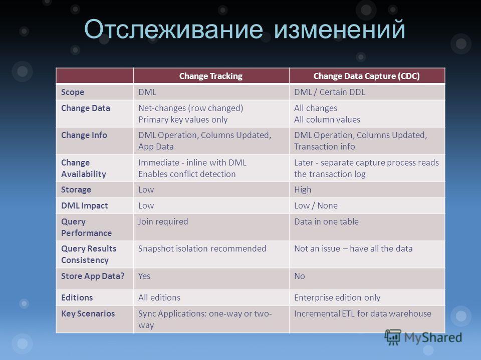 Отслеживание изменений Change TrackingChange Data Capture (CDC) ScopeDMLDML / Certain DDL Change DataNet-changes (row changed) Primary key values only All changes All column values Change InfoDML Operation, Columns Updated, App Data DML Operation, Co