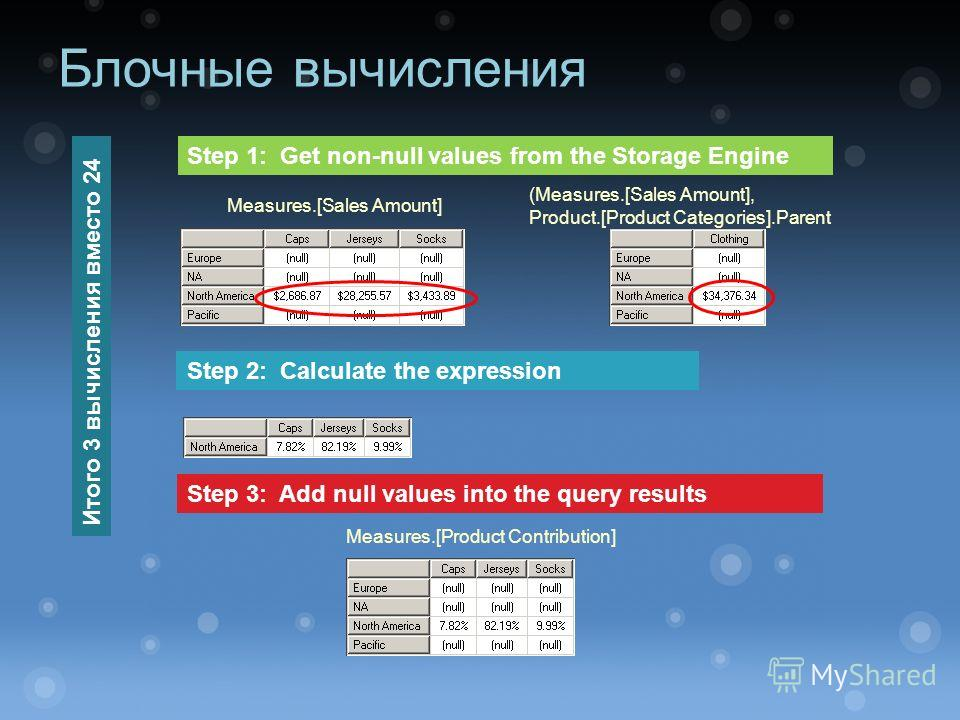 Блочные вычисления Measures.[Sales Amount] Measures.[Product Contribution] (Measures.[Sales Amount], Product.[Product Categories].Parent Step 1: Get non-null values from the Storage Engine Step 2: Calculate the expression Step 3: Add null values into