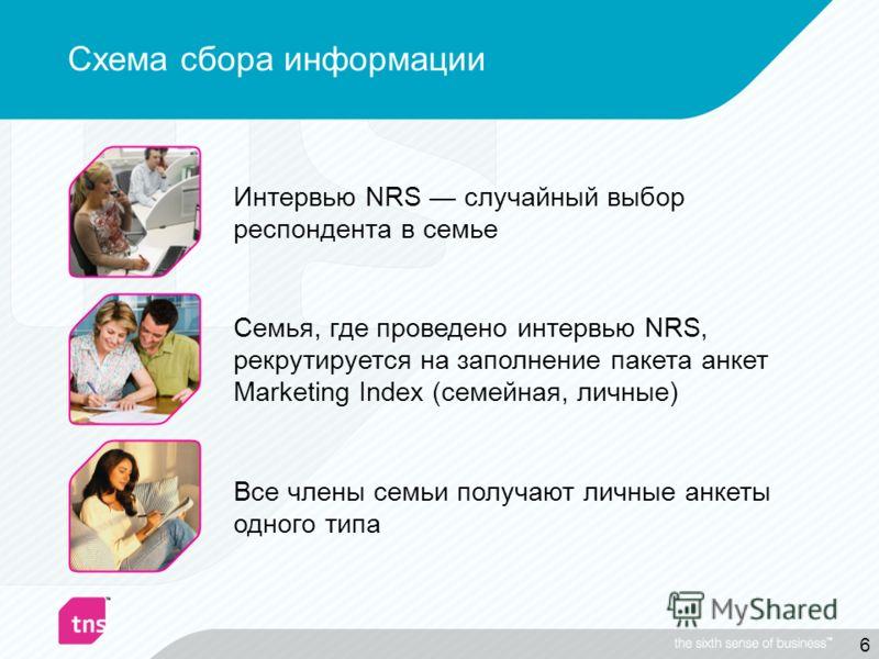 6 Семья, где проведено интервью NRS, рекрутируется на заполнение пакета анкет Marketing Index (семейная, личные) Все члены семьи получают личные анкеты одного типа Интервью NRS случайный выбор респондента в семье Схема сбора информации