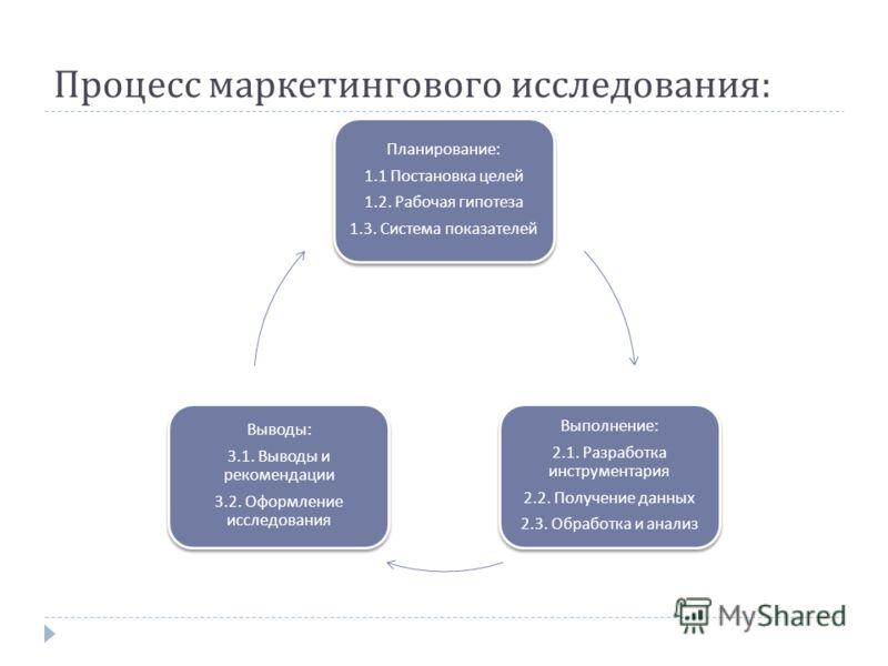 Процесс маркетингового исследования : Планирование : 1.1 Постановка целей 1.2. Рабочая гипотеза 1.3. Система показателей Выполнение : 2.1. Разработка инструментария 2.2. Получение данных 2.3. Обработка и анализ Выводы : 3.1. Выводы и рекомендации 3.2